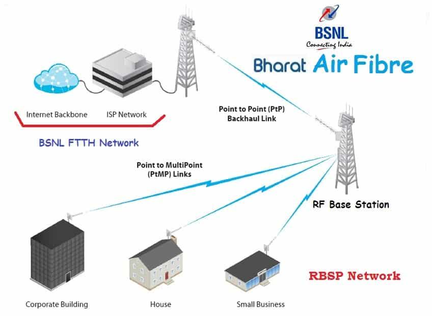 BSNL-Airfibre-service