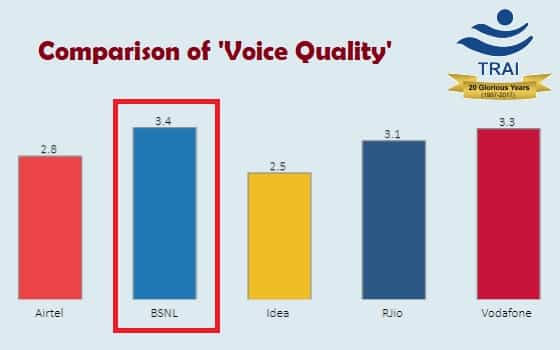 voice-quality-comparison-trai-bsnl-airtel-idea-vodafone-rjio